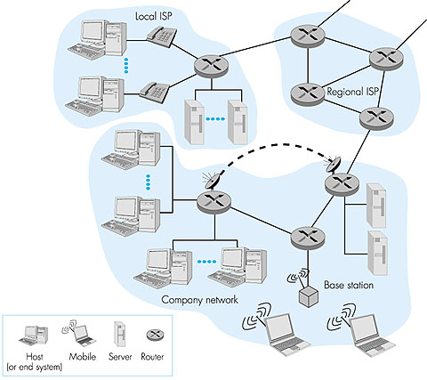 A NETWORKING FEATURING TOP-DOWN APPROACH INTERNET COMPUTER THE