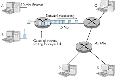 computer networking  a top down approach featuring the internet    figure     packet switching