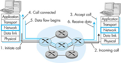 computer networking a top down approach featuring Certain data-communication protocols hog the spotlight, but they all have a lot in common computer networking: a top-down approach featuring the.