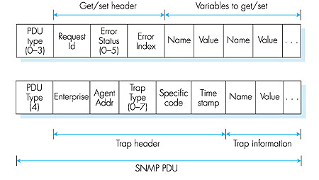 snmp report Sysaid monitoring provides alerts and notifications so you can proactively manage hardware and it network components, monitor space and usage try it now.
